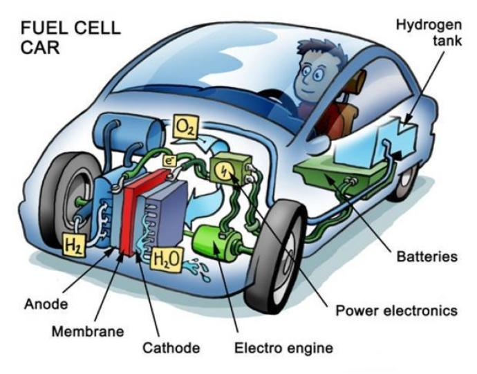 FuelCell Energy to Supply Renewable Hydrogen to Toyota
