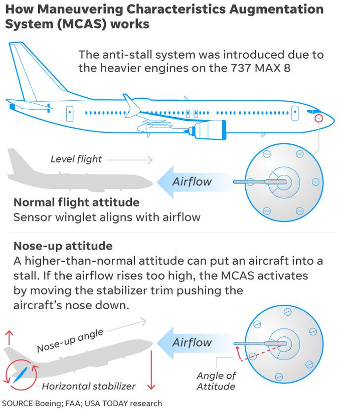 How the Boeing 737 Max safety system differs from others