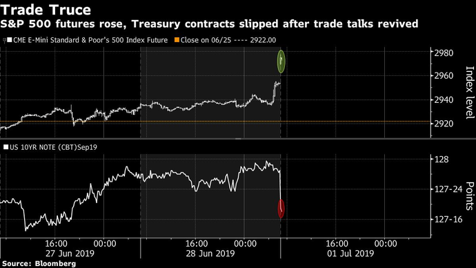 Stocks Jump With Yuan on Trade Truce; Oil Surges: Markets Wrap