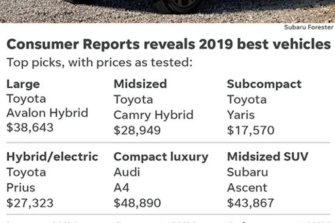 These Are The 10 Best Cars Suvs And Pickups Of 2019 According To Consumer Reports