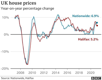 UK House Price