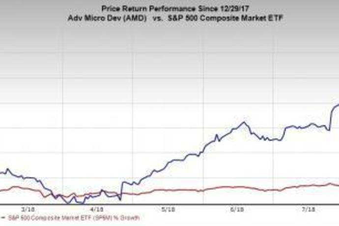 Is There More Upside in AMD Stock?