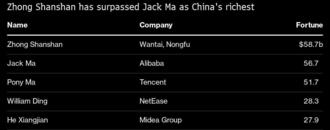 China Has a New Richest Person, With Jack Ma Dethroned