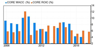 Core-Mark Holding Co Stock Is Believed To Be Modestly Overvalued