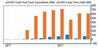 Dynagas LNG Partners LP Stock Shows Every Sign Of Being Fairly Valued