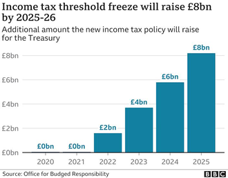 Income tax freeze will raise £8bn by 2025-26