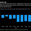 Booming Texas Economy May Usher in a Democratic Win in 2020